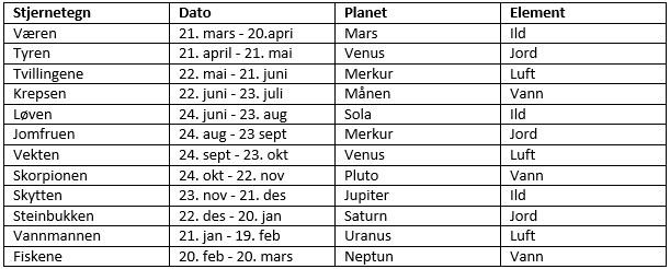 stjernetegn juni måned vest agder